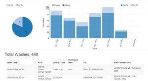 VIN Level Wash Analytics by Month, Day, Hour, etc.