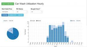 Wash Peak Time Analysis